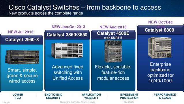 Switch mạng Cisco Catalyst