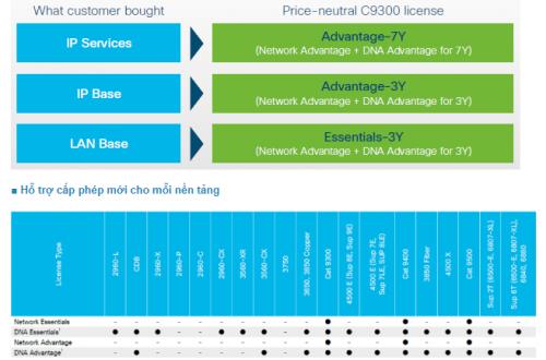 Phần mềm Cisco IOS XE trên thiết bị chuyển mạch Switch Cisco Catalyst bạn có biết?